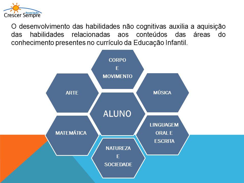 O desenvolvimento das habilidades não cognitivas auxilia a aquisição das habilidades relacionadas aos conteúdos das áreas do conhecimento presentes no