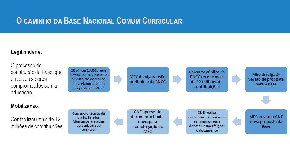 O CAMINHO DA B ASE N ACIONAL C OMUM C URRICULAR 2014: Lei 13.005, que institui o PNE, estipula o prazo de dois anos para elaboração da proposta da BNCC MEC divulga versão preliminar da BNCC Consulta pública da BNCC recebe mais de 12 milhões de contribuições MEC divulga 2ª versão de proposta para a Base MEC envia ao CNE nova proposta da Base CNE realiza audiências, reuniões e seminários para debater e aperfeiçoar o documento CNE apresenta documento final e envia para homologação do MEC Com apoio técnico da União, Estados, Municípios e escolas reorganizam seus currículos Legitimidade: O processo de construção da Base, que envolveu setores comprometidos com a educação.