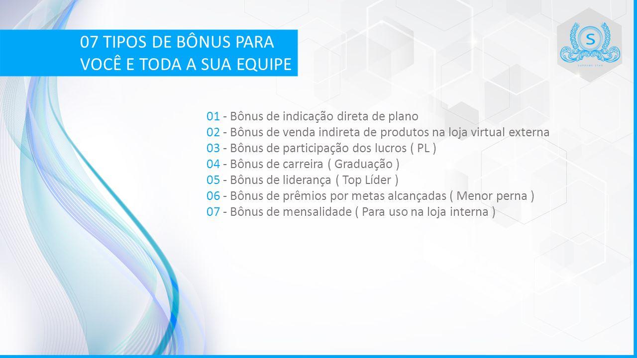 01 - Bônus de indicação direta de plano 02 - Bônus de venda indireta de produtos na loja virtual externa 03 - Bônus de participação dos lucros ( PL )