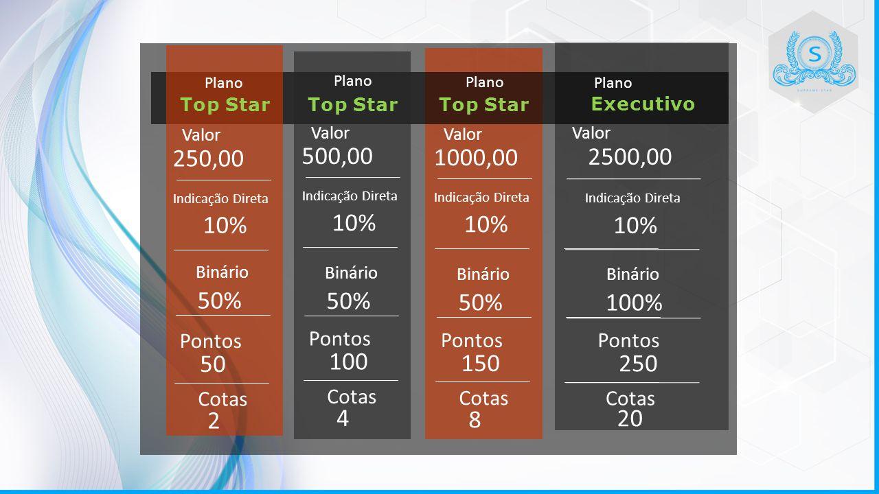 Plano Valor Binário Pontos Cotas Valor Binário Pontos Cotas 1000,00 50% 150 8 2500,00 100% 250 20 Indicação Direta 10% Top Star Plano Valor Binário Pontos Cotas 500,00 50% 100 4 Indicação Direta 10% Plano Valor Binário Pontos Cotas 250,00 50% 50 2 Indicação Direta 10% Top Star Executivo
