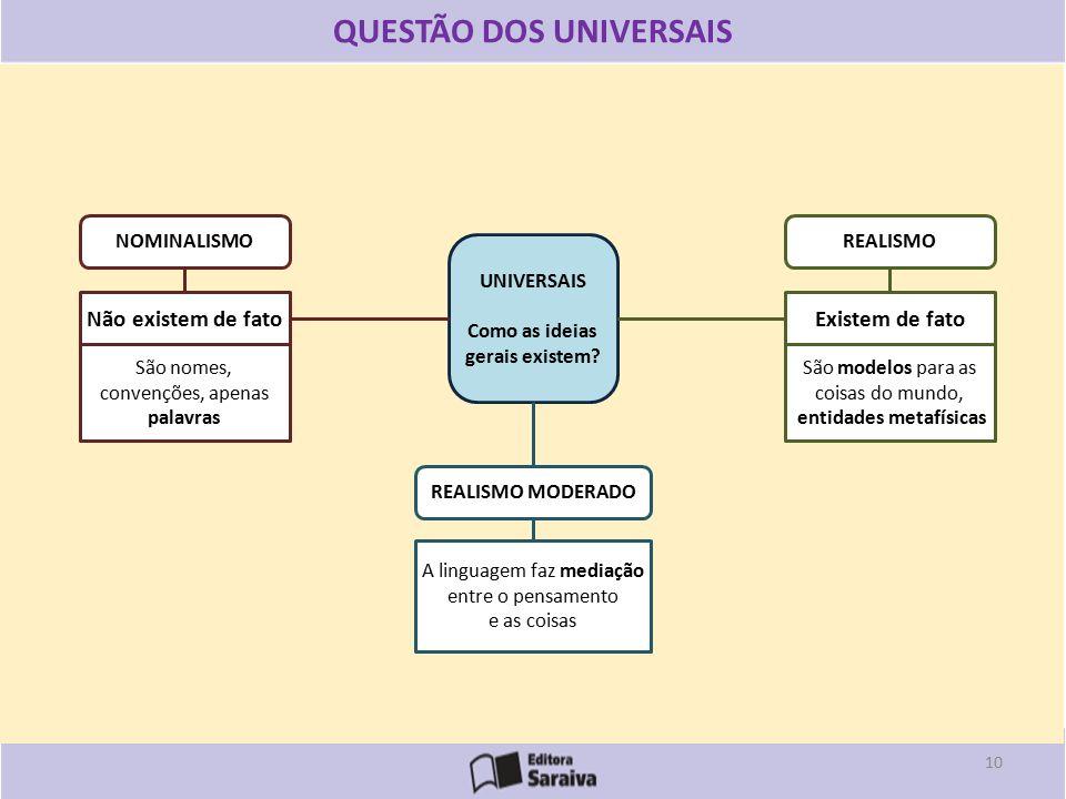 UNIVERSAIS Como as ideias gerais existem.