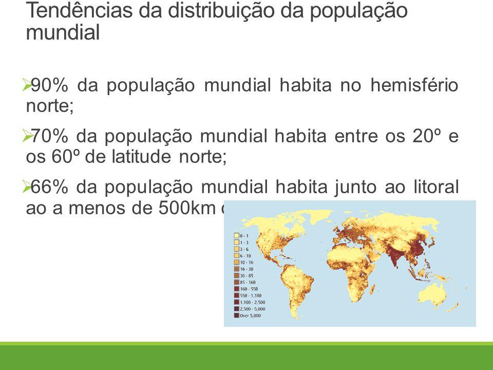 Tendências da distribuição da população mundial  90% da população mundial habita no hemisfério norte;  70% da população mundial habita entre os 20º e os 60º de latitude norte;  66% da população mundial habita junto ao litoral ao a menos de 500km dele;