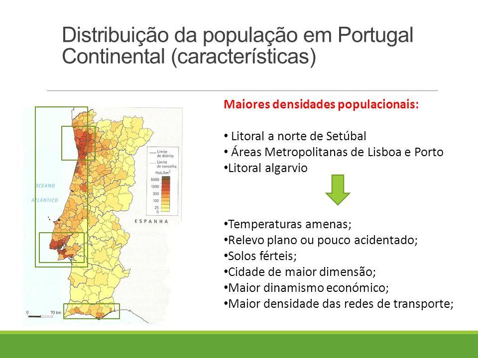 Distribuição da população em Portugal Continental (características) Maiores densidades populacionais: Litoral a norte de Setúbal Áreas Metropolitanas de Lisboa e Porto Litoral algarvio Temperaturas amenas; Relevo plano ou pouco acidentado; Solos férteis; Cidade de maior dimensão; Maior dinamismo económico; Maior densidade das redes de transporte;