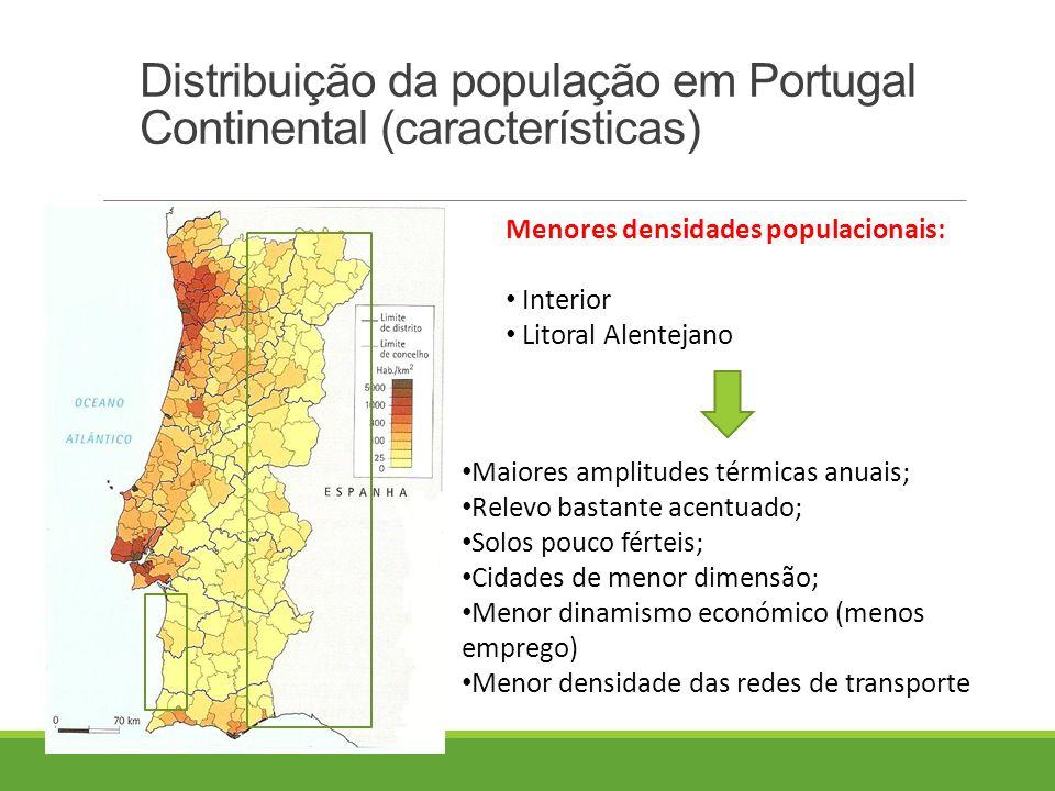 Distribuição da população em Portugal Continental (características) Menores densidades populacionais: Interior Litoral Alentejano Maiores amplitudes térmicas anuais; Relevo bastante acentuado; Solos pouco férteis; Cidades de menor dimensão; Menor dinamismo económico (menos emprego) Menor densidade das redes de transporte