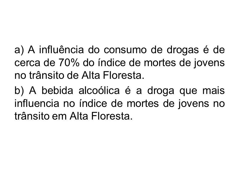 a) A influência do consumo de drogas é de cerca de 70% do índice de mortes de jovens no trânsito de Alta Floresta.