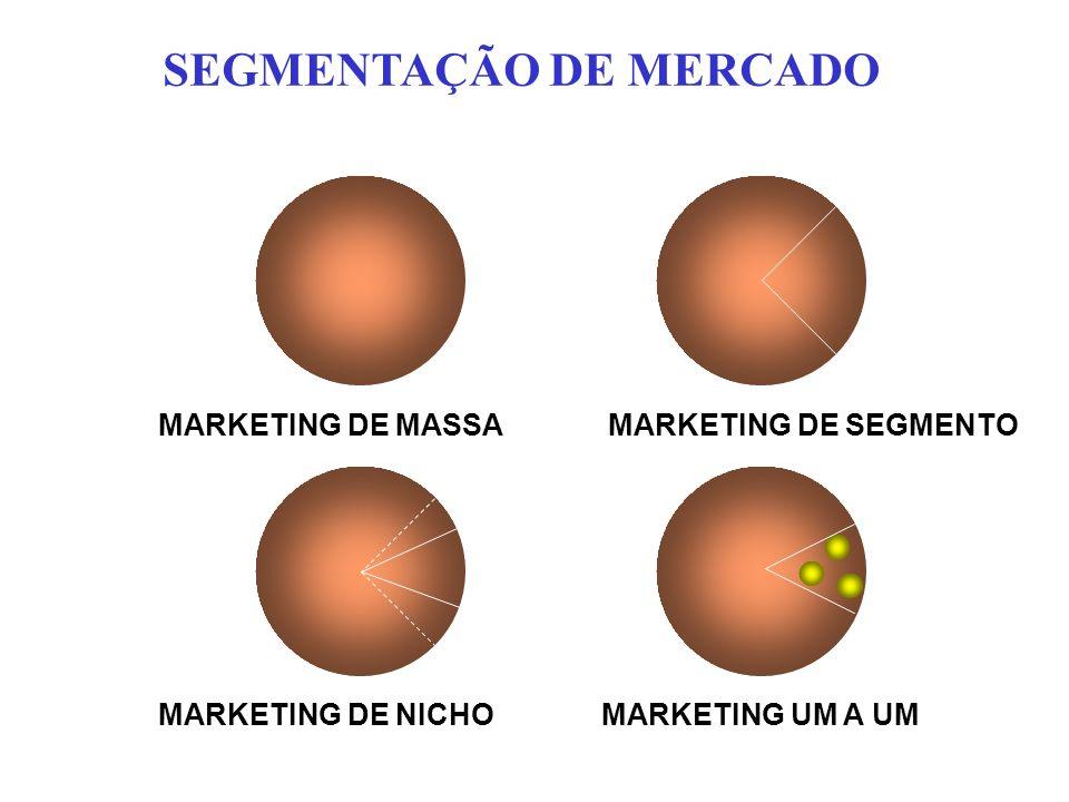 MARKETING DE MASSA MARKETING DE SEGMENTO MARKETING DE NICHOMARKETING UM A UM SEGMENTAÇÃO DE MERCADO
