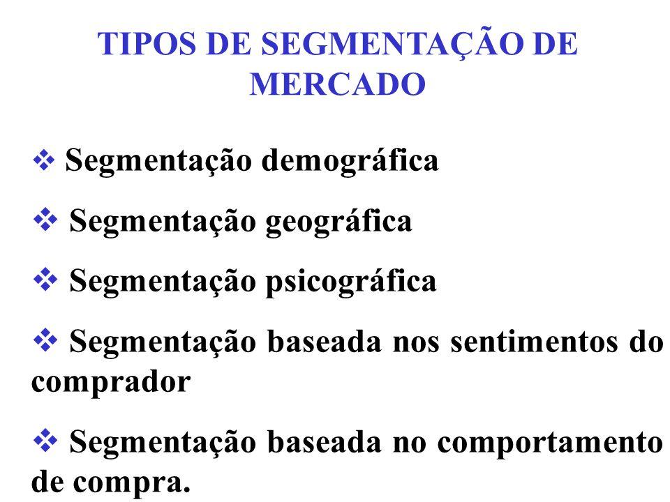 TIPOS DE SEGMENTAÇÃO DE MERCADO  Segmentação demográfica  Segmentação geográfica  Segmentação psicográfica  Segmentação baseada nos sentimentos do comprador  Segmentação baseada no comportamento de compra.