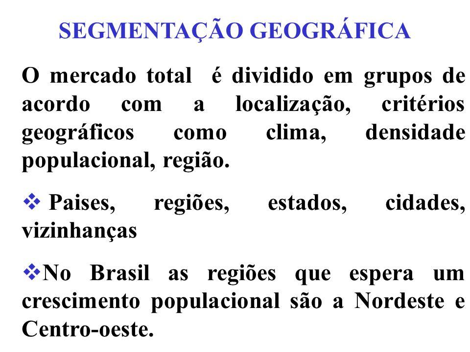 SEGMENTAÇÃO GEOGRÁFICA O mercado total é dividido em grupos de acordo com a localização, critérios geográficos como clima, densidade populacional, região.