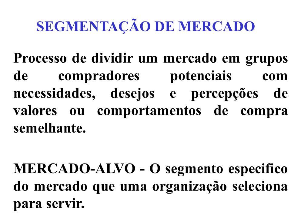 SEGMENTAÇÃO DE MERCADO Processo de dividir um mercado em grupos de compradores potenciais com necessidades, desejos e percepções de valores ou comportamentos de compra semelhante.
