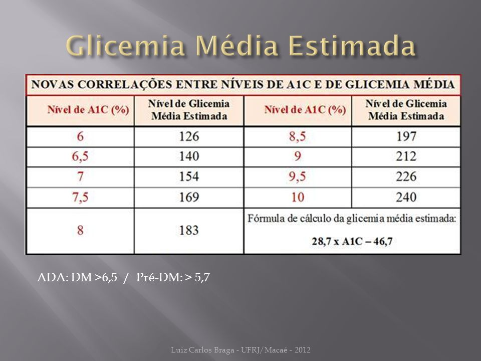 ADA: DM >6,5 / Pré-DM: > 5,7 Luiz Carlos Braga - UFRJ/Macaé - 2012