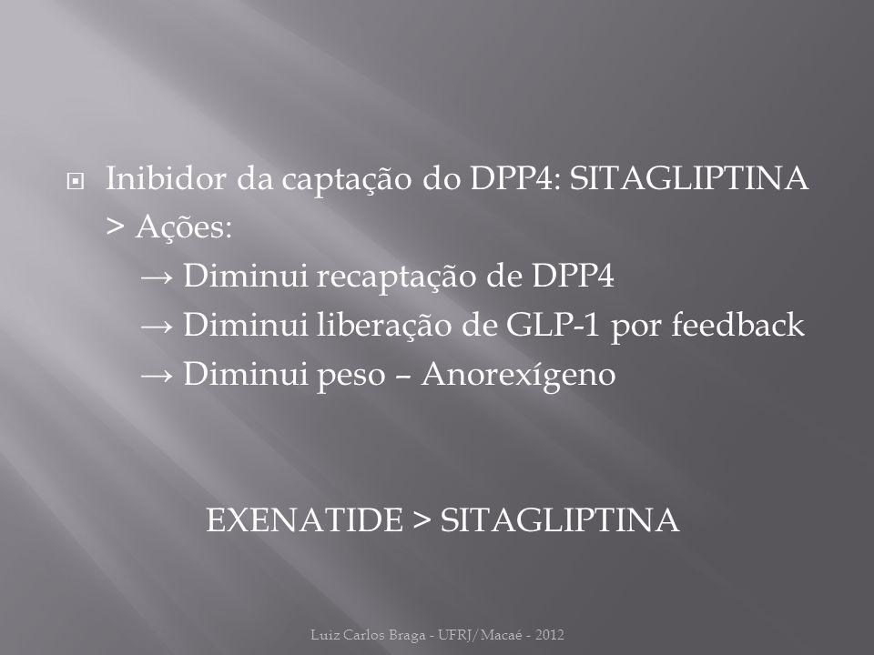  Inibidor da captação do DPP4: SITAGLIPTINA > Ações: → Diminui recaptação de DPP4 → Diminui liberação de GLP-1 por feedback → Diminui peso – Anorexígeno EXENATIDE > SITAGLIPTINA Luiz Carlos Braga - UFRJ/Macaé - 2012