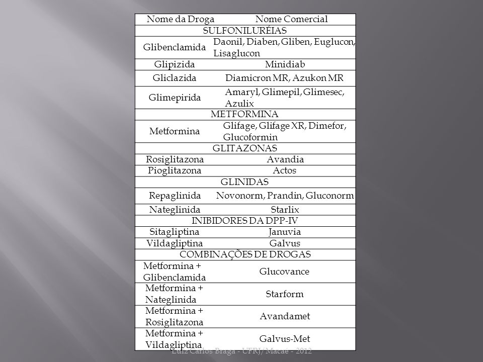 Nome da DrogaNome Comercial SULFONILURÉIAS Glibenclamida Daonil, Diaben, Gliben, Euglucon, Lisaglucon GlipizidaMinidiab GliclazidaDiamicron MR, Azukon MR Glimepirida Amaryl, Glimepil, Glimesec, Azulix METFORMINA Metformina Glifage, Glifage XR, Dimefor, Glucoformin GLITAZONAS RosiglitazonaAvandia PioglitazonaActos GLINIDAS RepaglinidaNovonorm, Prandin, Gluconorm NateglinidaStarlix INIBIDORES DA DPP-IV SitagliptinaJanuvia VildagliptinaGalvus COMBINAÇÕES DE DROGAS Metformina + Glibenclamida Glucovance Metformina + Nateglinida Starform Metformina + Rosiglitazona Avandamet Metformina + Vildagliptina Galvus-Met Luiz Carlos Braga - UFRJ/Macaé - 2012