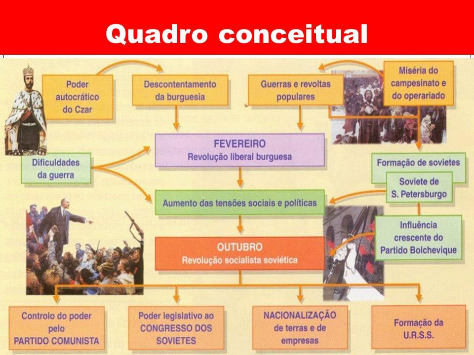 A Revolução de 1905 e seus resultados Prof.
