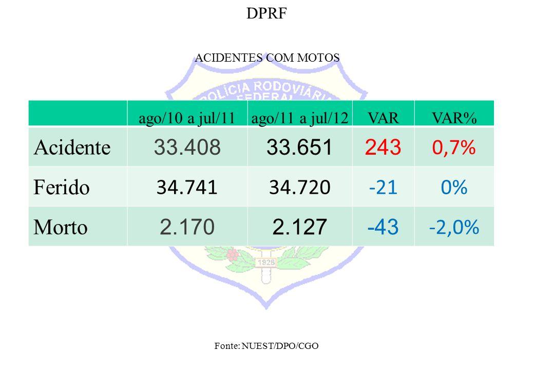 Fonte: NUEST/DPO/CGO DPRF ACIDENTES COM MOTOS ago/10 a jul/11ago/11 a jul/12VARVAR% Acidente 33.40833.651243 0,7% Ferido 34.74134.720-210% Morto 2.1702.127-43 -2,0%