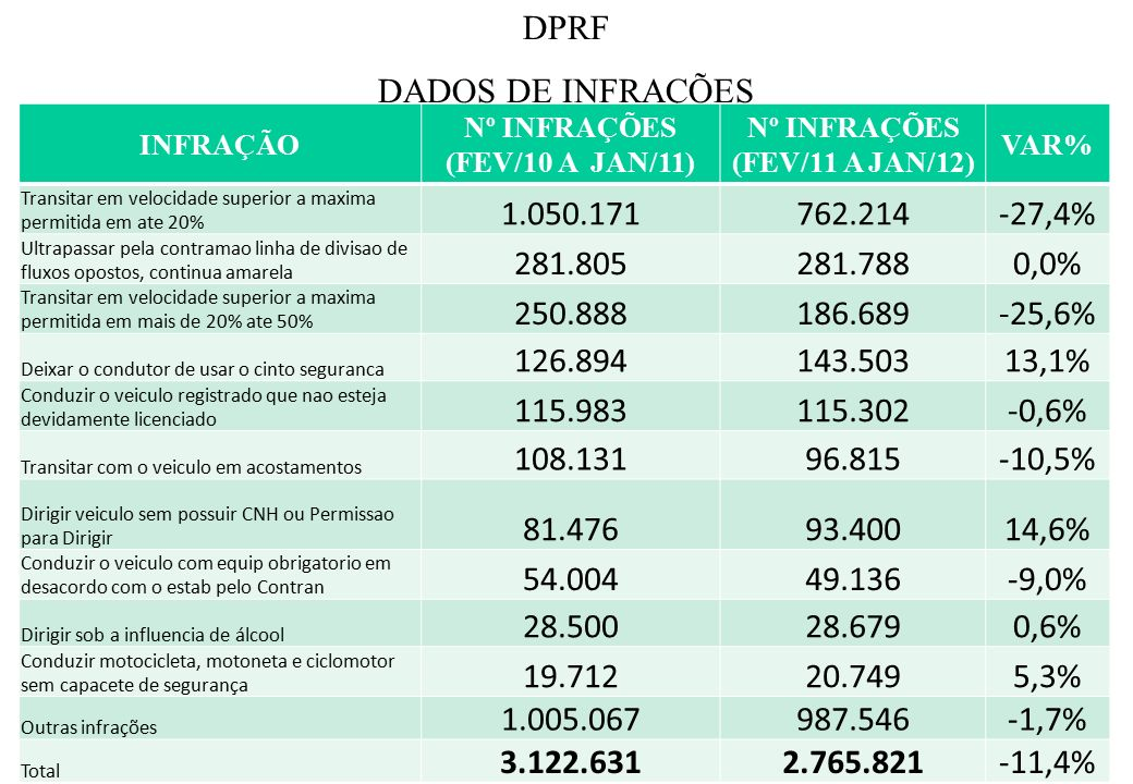Fonte: NUEST/DPO/CGO DPRF DADOS DE INFRAÇÕES INFRAÇÃO Nº INFRAÇÕES (FEV/10 A JAN/11) Nº INFRAÇÕES (FEV/11 A JAN/12) VAR% Transitar em velocidade superior a maxima permitida em ate 20% 1.050.171762.214-27,4% Ultrapassar pela contramao linha de divisao de fluxos opostos, continua amarela 281.805281.7880,0% Transitar em velocidade superior a maxima permitida em mais de 20% ate 50% 250.888186.689-25,6% Deixar o condutor de usar o cinto seguranca 126.894143.50313,1% Conduzir o veiculo registrado que nao esteja devidamente licenciado 115.983115.302-0,6% Transitar com o veiculo em acostamentos 108.13196.815-10,5% Dirigir veiculo sem possuir CNH ou Permissao para Dirigir 81.47693.40014,6% Conduzir o veiculo com equip obrigatorio em desacordo com o estab pelo Contran 54.00449.136-9,0% Dirigir sob a influencia de álcool 28.50028.6790,6% Conduzir motocicleta, motoneta e ciclomotor sem capacete de segurança 19.71220.7495,3% Outras infrações 1.005.067987.546-1,7% Total 3.122.6312.765.821-11,4%