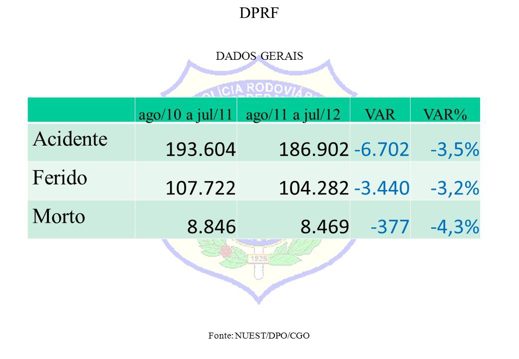 Fonte: NUEST/DPO/CGO DPRF DADOS GERAIS ago/10 a jul/11ago/11 a jul/12VARVAR% Acidente 193.604186.902-6.702-3,5% Ferido 107.722104.282-3.440-3,2% Morto 8.8468.469-377-4,3%