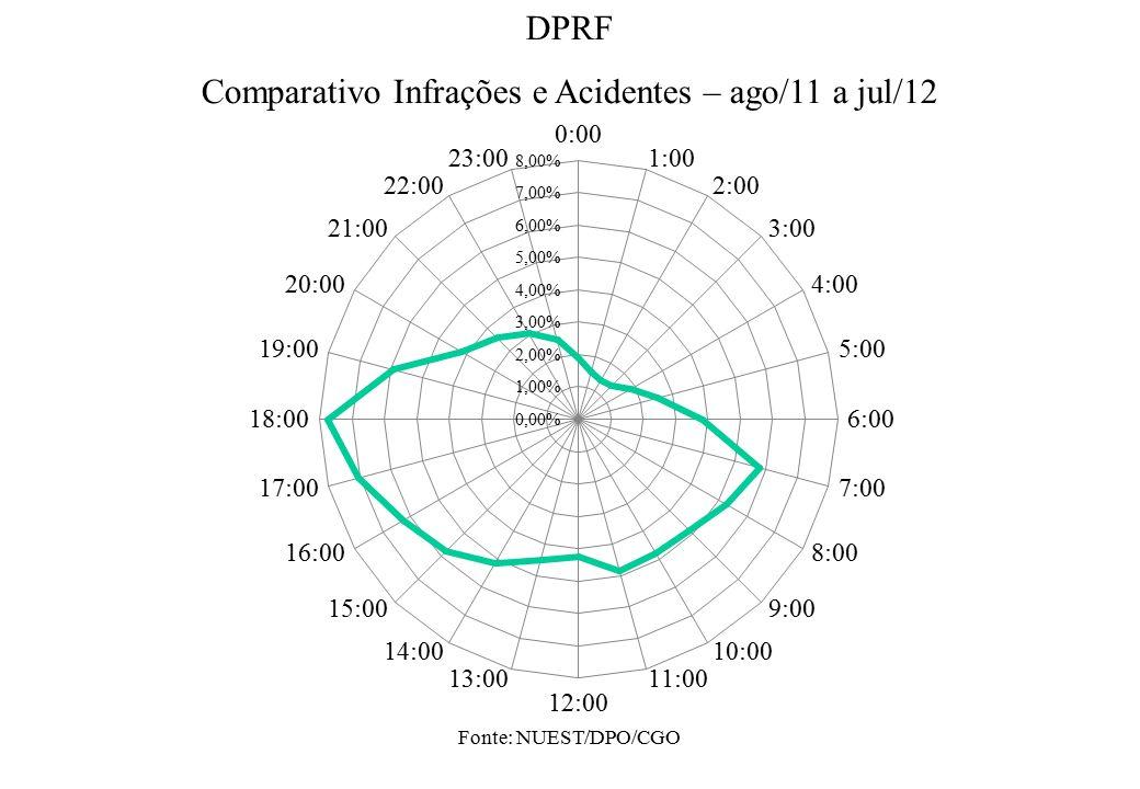 Fonte: NUEST/DPO/CGO DPRF Comparativo Infrações e Acidentes – ago/11 a jul/12