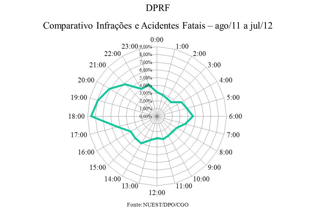 Fonte: NUEST/DPO/CGO DPRF Comparativo Infrações e Acidentes Fatais – ago/11 a jul/12