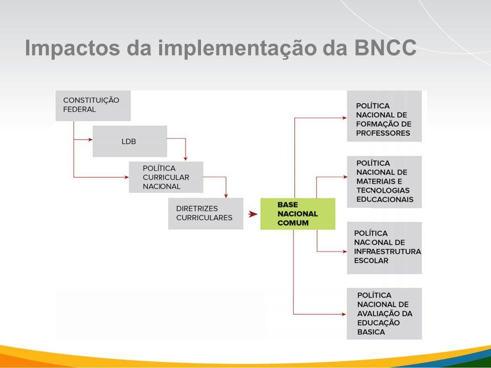 Impactos da implementação da BNCC