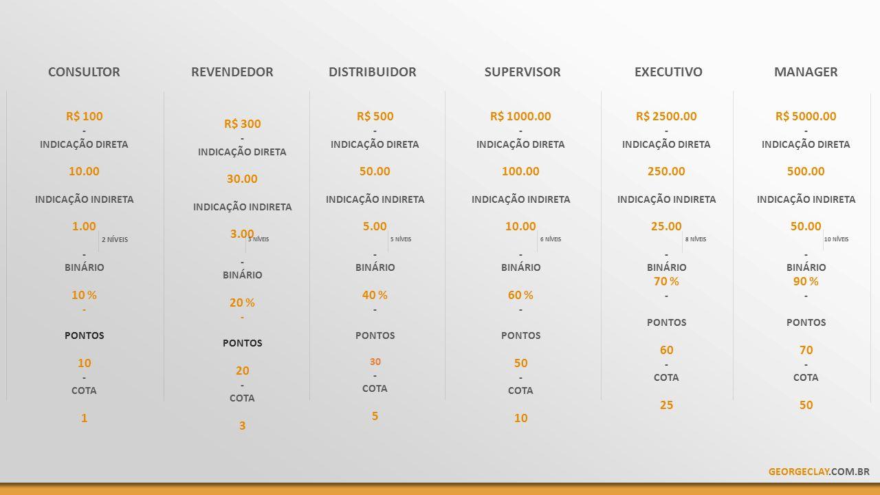R$ 100 - INDICAÇÃO DIRETA 10.00 INDICAÇÃO INDIRETA 1.00 - BINÁRIO 10 % - PONTOS 10 - COTA 1 2 NÍVEIS R$ 300 - INDICAÇÃO DIRETA 30.00 INDICAÇÃO INDIRETA 3.00 - BINÁRIO 20 % - PONTOS 20 - COTA 3 R$ 500 - INDICAÇÃO DIRETA 50.00 INDICAÇÃO INDIRETA 5.00 - BINÁRIO 40 % - PONTOS 30 - COTA 5 R$ 1000.00 - INDICAÇÃO DIRETA 100.00 INDICAÇÃO INDIRETA 10.00 - BINÁRIO 60 % - PONTOS 50 - COTA 10 R$ 2500.00 - INDICAÇÃO DIRETA 250.00 INDICAÇÃO INDIRETA 25.00 - BINÁRIO 70 % - PONTOS 60 - COTA 25 3 NÍVEIS5 NÍVEIS6 NÍVEIS 8 NÍVEIS CONSULTORREVENDEDORDISTRIBUIDORSUPERVISOREXECUTIVO R$ 5000.00 - INDICAÇÃO DIRETA 500.00 INDICAÇÃO INDIRETA 50.00 - BINÁRIO 90 % - PONTOS 70 - COTA 50 10 NÍVEIS MANAGER GEORGECLAY.COM.BR