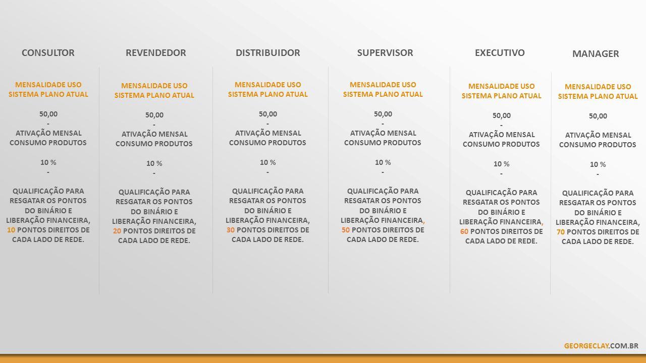 MENSALIDADE USO SISTEMA PLANO ATUAL 50,00 - ATIVAÇÃO MENSAL CONSUMO PRODUTOS 10 % - QUALIFICAÇÃO PARA RESGATAR OS PONTOS DO BINÁRIO E LIBERAÇÃO FINANCEIRA, 10 PONTOS DIREITOS DE CADA LADO DE REDE.