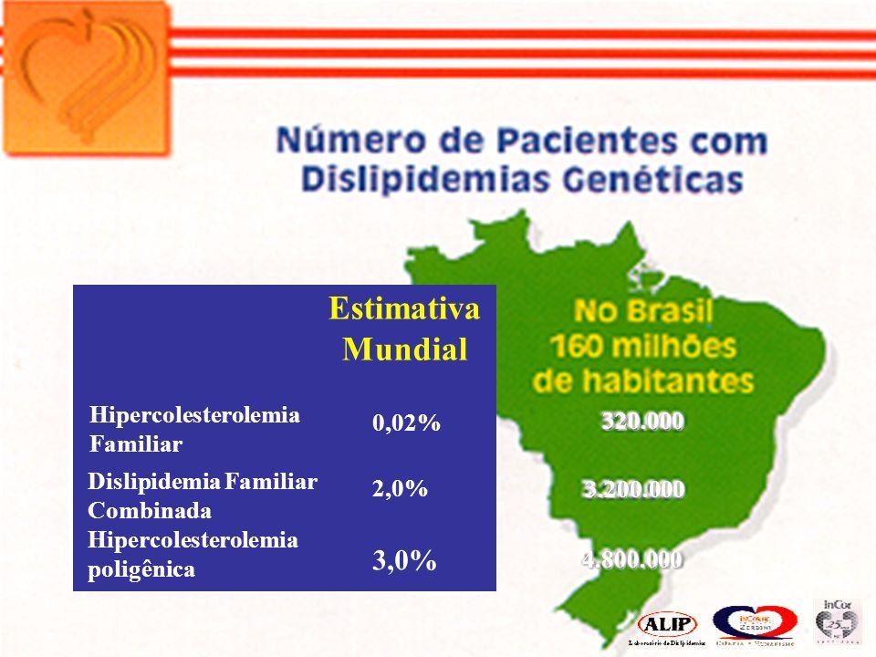 Hipercolesterolemia Familiar Estimativa Mundial 0,02% Dislipidemia Familiar Combinada 2,0% Hipercolesterolemia poligênica 3,0% 4.800.000 3.200.000 320.000