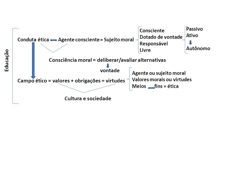 Conduta ética Agente consciente = Sujeito moral Consciência moral = deliberar/avaliar alternativas Campo ético = valores + obrigações = virtudes Cultu