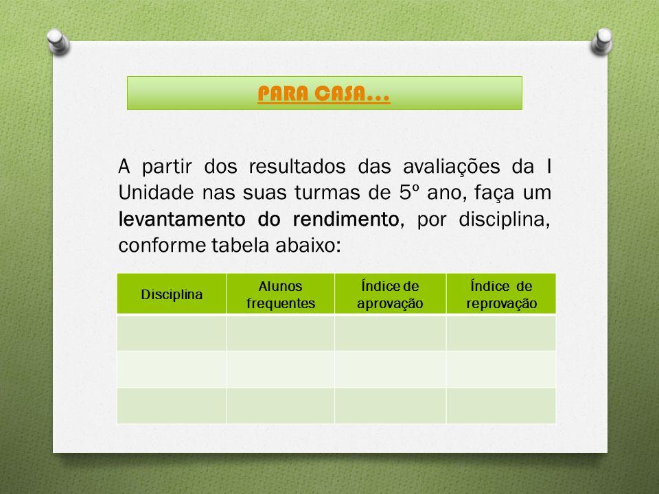 A partir dos resultados das avaliações da I Unidade nas suas turmas de 5º ano, faça um levantamento do rendimento, por disciplina, conforme tabela abaixo: PARA CASA...