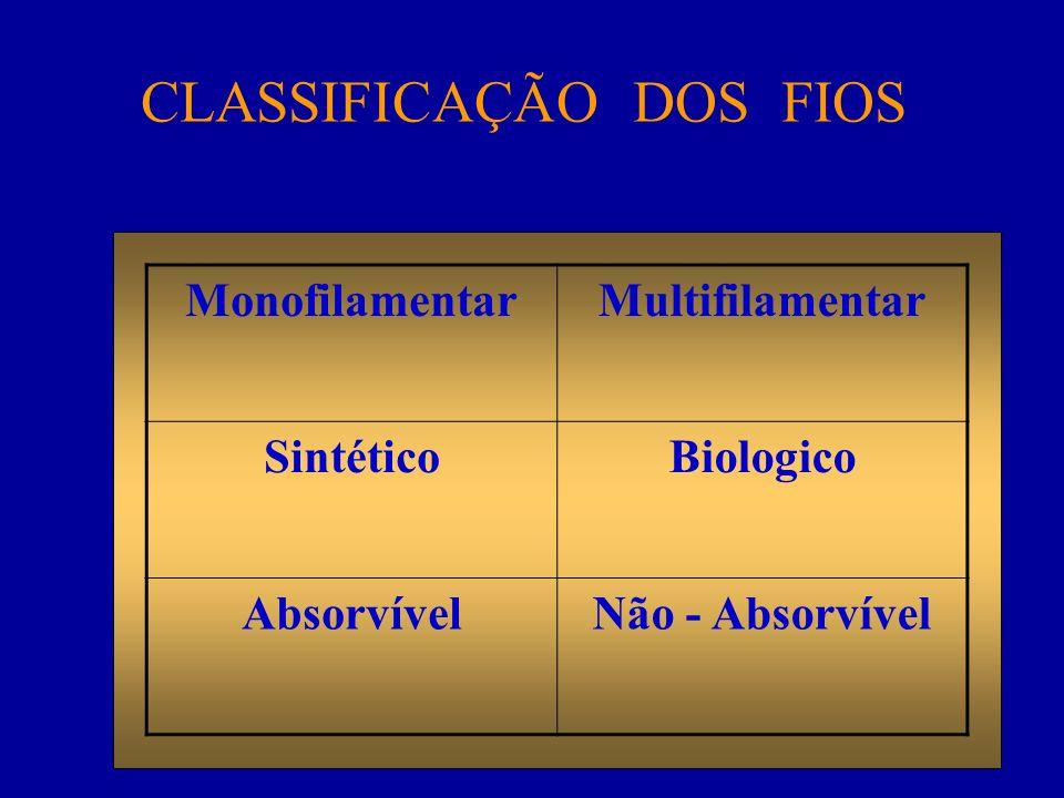 MonofilamentarMultifilamentar SintéticoBiologico AbsorvívelNão - Absorvível CLASSIFICAÇÃO DOS FIOS