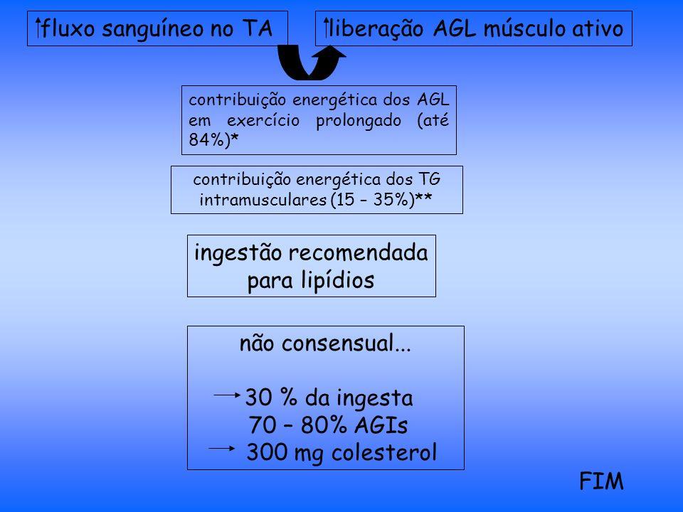 fluxo sanguíneo no TA liberação AGL músculo ativo contribuição energética dos AGL em exercício prolongado (até 84%)* contribuição energética dos TG intramusculares (15 – 35%)** ingestão recomendada para lipídios não consensual...