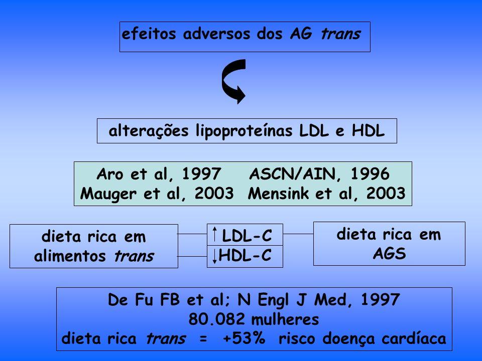 efeitos adversos dos AG trans alterações lipoproteínas LDL e HDL Aro et al, 1997 ASCN/AIN, 1996 Mauger et al, 2003 Mensink et al, 2003 dieta rica em alimentos trans dieta rica em AGS LDL-C HDL-C De Fu FB et al; N Engl J Med, 1997 80.082 mulheres dieta rica trans = +53% risco doença cardíaca