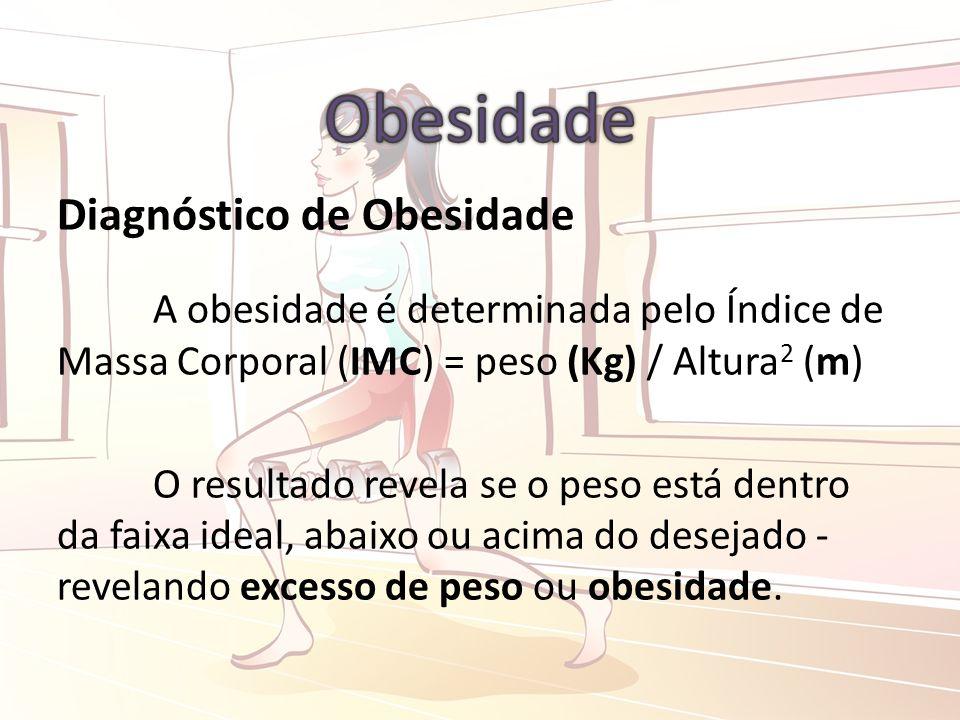 Diagnóstico de Obesidade A obesidade é determinada pelo Índice de Massa Corporal (IMC) = peso (Kg) / Altura 2 (m) O resultado revela se o peso está dentro da faixa ideal, abaixo ou acima do desejado - revelando excesso de peso ou obesidade.
