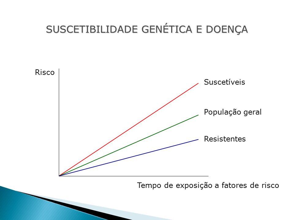 População geral Suscetíveis Resistentes Tempo de exposição a fatores de risco Risco SUSCETIBILIDADE GENÉTICA E DOENÇA