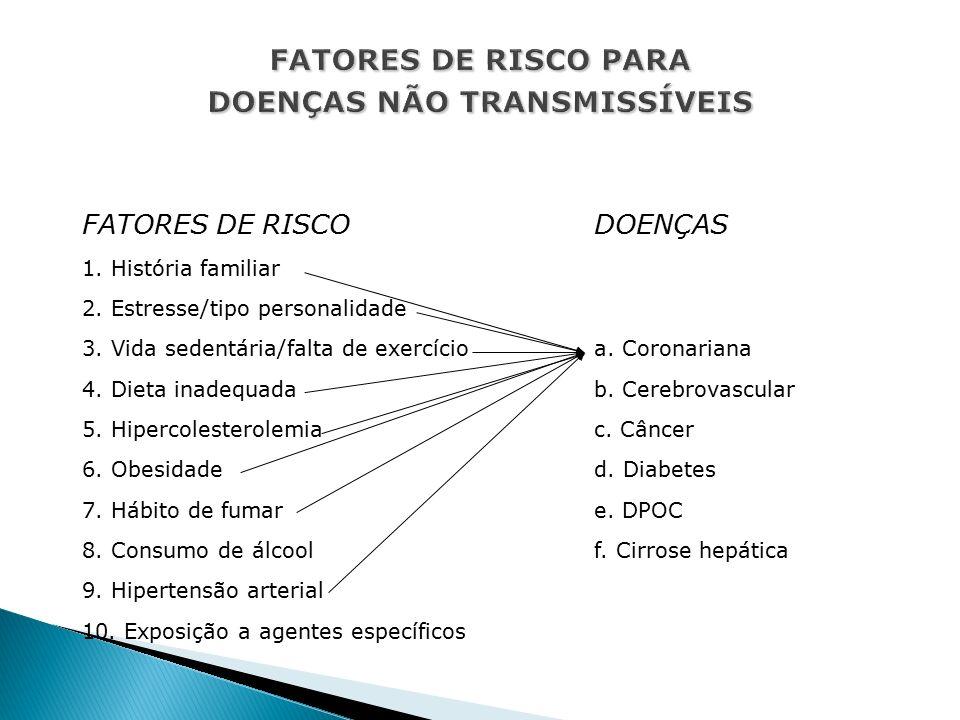 FATORES DE RISCODOENÇAS 1. História familiar 2. Estresse/tipo personalidade 3.