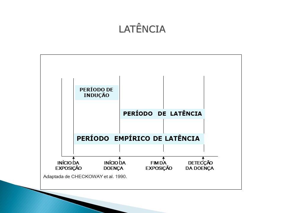 A B C D INÍCIO DA INÍCIO DA FIM DA DETECÇÃO EXPOSIÇÃO DOENÇA EXPOSIÇÃO DA DOENÇA Adaptada de CHECKOWAY et al.