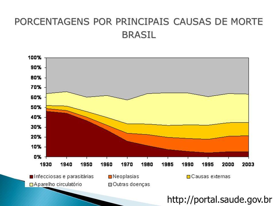 PORCENTAGENS POR PRINCIPAIS CAUSAS DE MORTE BRASIL http://portal.saude.gov.br