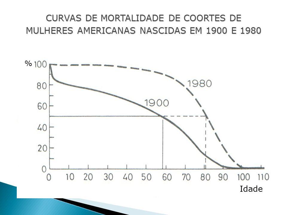 % Idade CURVAS DE MORTALIDADE DE COORTES DE MULHERES AMERICANAS NASCIDAS EM 1900 E 1980