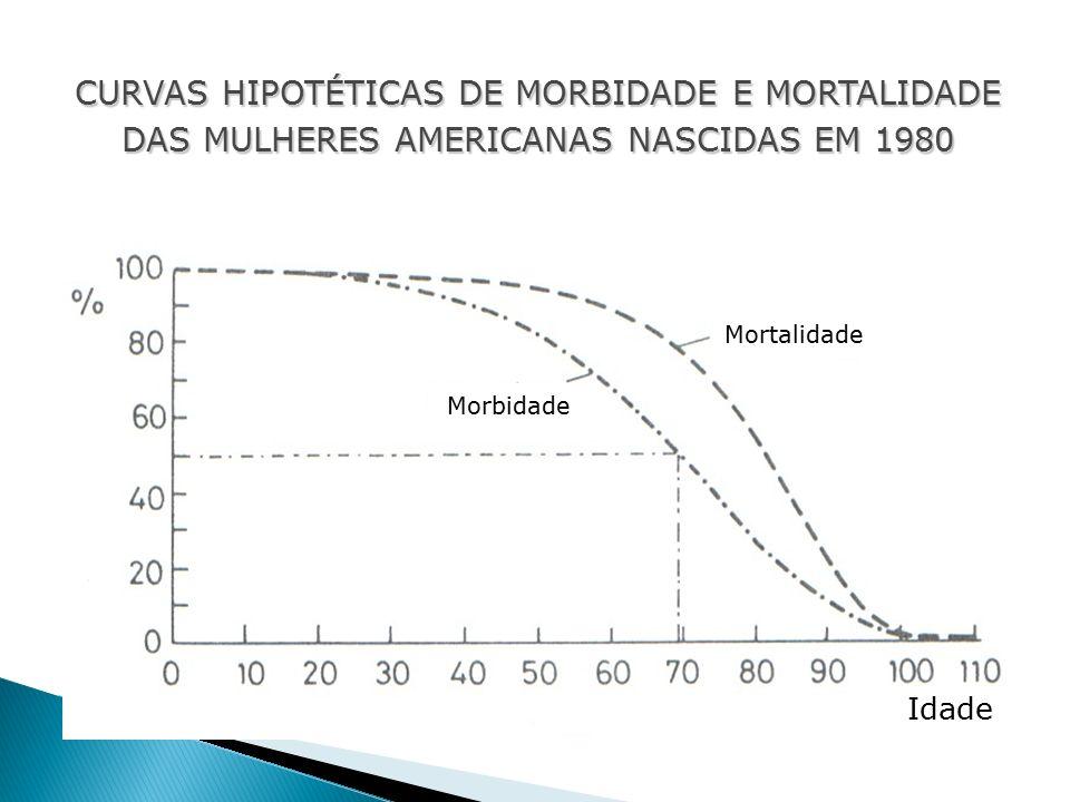Mortalidade Morbidade Idade CURVAS HIPOTÉTICAS DE MORBIDADE E MORTALIDADE DAS MULHERES AMERICANAS NASCIDAS EM 1980