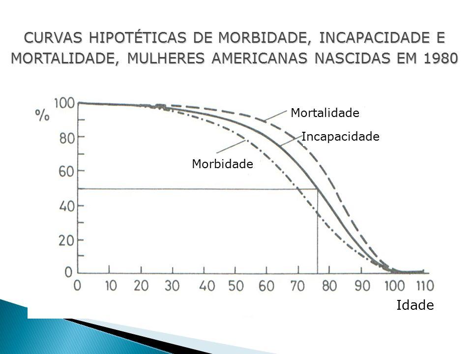 Mortalidade Incapacidade Morbidade Idade CURVAS HIPOTÉTICAS DE MORBIDADE, INCAPACIDADE E MORTALIDADE, MULHERES AMERICANAS NASCIDAS EM 1980