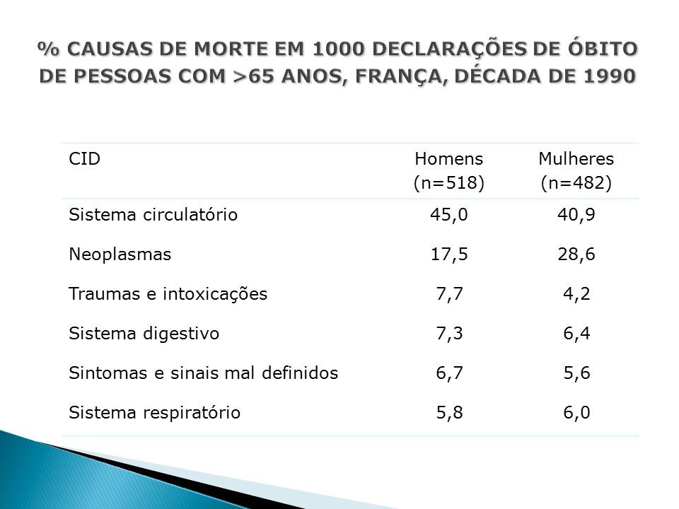 CID Homens (n=518) Mulheres (n=482) Sistema circulatório45,040,9 Neoplasmas17,528,6 Traumas e intoxicações7,74,2 Sistema digestivo7,36,4 Sintomas e sinais mal definidos6,75,6 Sistema respiratório5,86,0