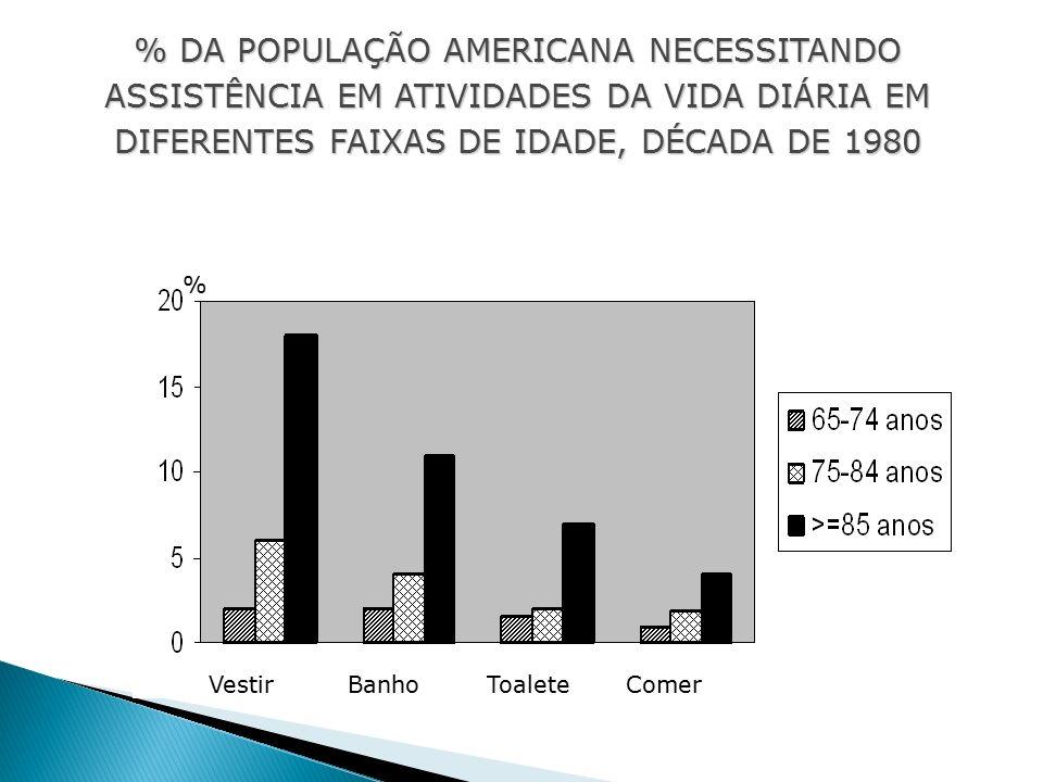 VestirBanhoToaleteComer % % DA POPULAÇÃO AMERICANA NECESSITANDO ASSISTÊNCIA EM ATIVIDADES DA VIDA DIÁRIA EM DIFERENTES FAIXAS DE IDADE, DÉCADA DE 1980