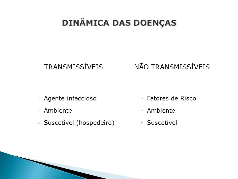 TRANSMISSÍVEIS ◦Agente infeccioso ◦Ambiente ◦Suscetível (hospedeiro) NÃO TRANSMISSÍVEIS ◦Fatores de Risco ◦Ambiente ◦Suscetível