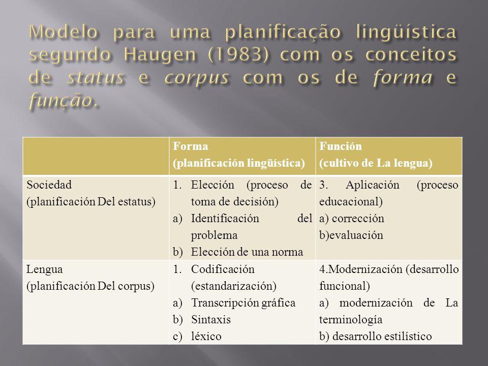 Forma (planificación lingüística) Función (cultivo de La lengua) Sociedad (planificación Del estatus) 1.Elección (proceso de toma de decisión) a)Ident