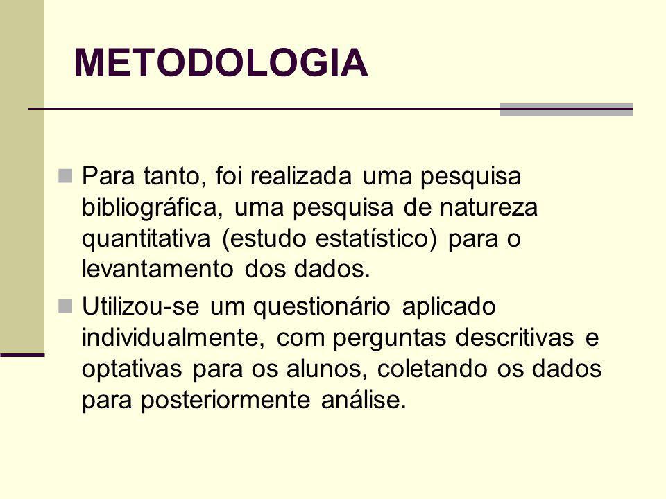 METODOLOGIA Para tanto, foi realizada uma pesquisa bibliográfica, uma pesquisa de natureza quantitativa (estudo estatístico) para o levantamento dos dados.