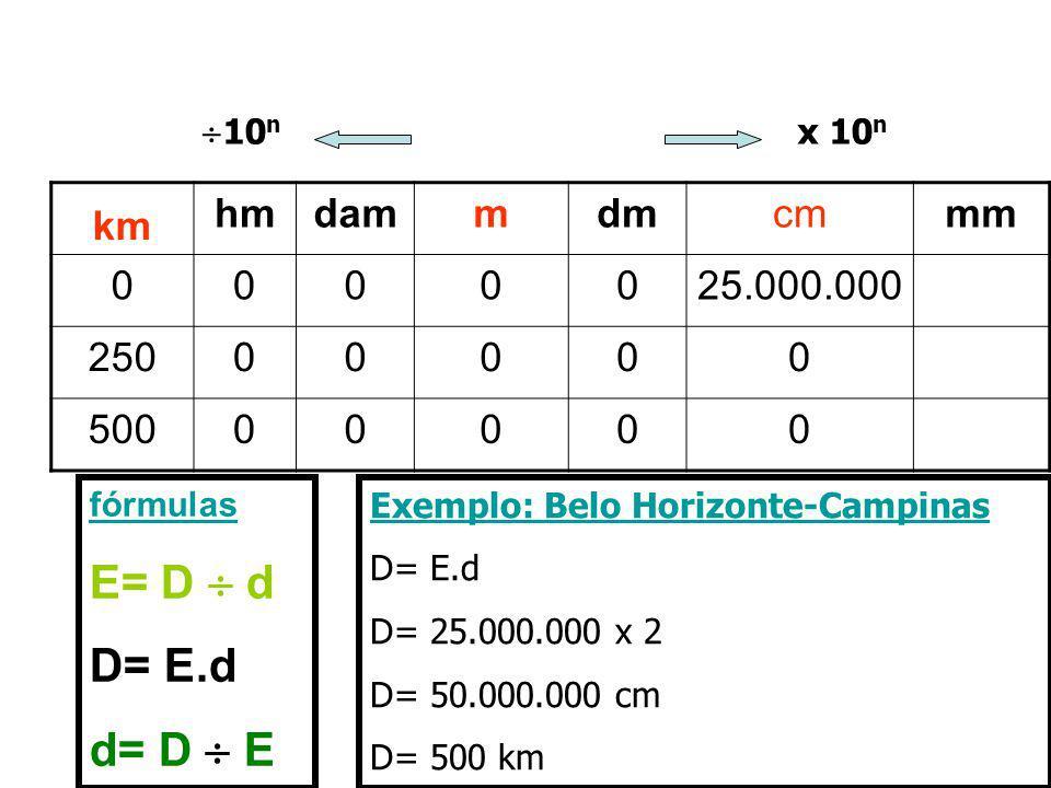 km hmdammdmcmmm 0000025.000.000 25000000 50000000 fórmulas E= D d D= E.d d= D E Exemplo: Belo Horizonte-Campinas D= E.d D= 25.000.000 x 2 D= 50.000.00