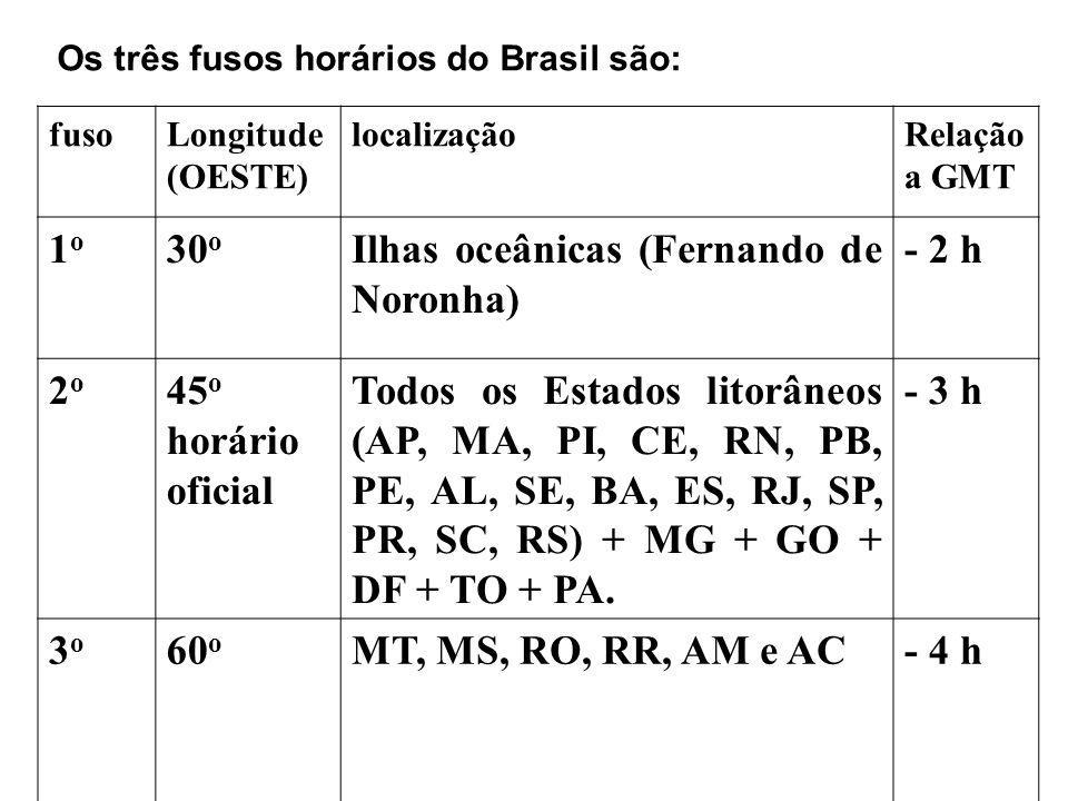 Os três fusos horários do Brasil são: fusoLongitude (OESTE) localizaçãoRelação a GMT 1o1o 30 o Ilhas oceânicas (Fernando de Noronha) - 2 h 2o2o 45 o h