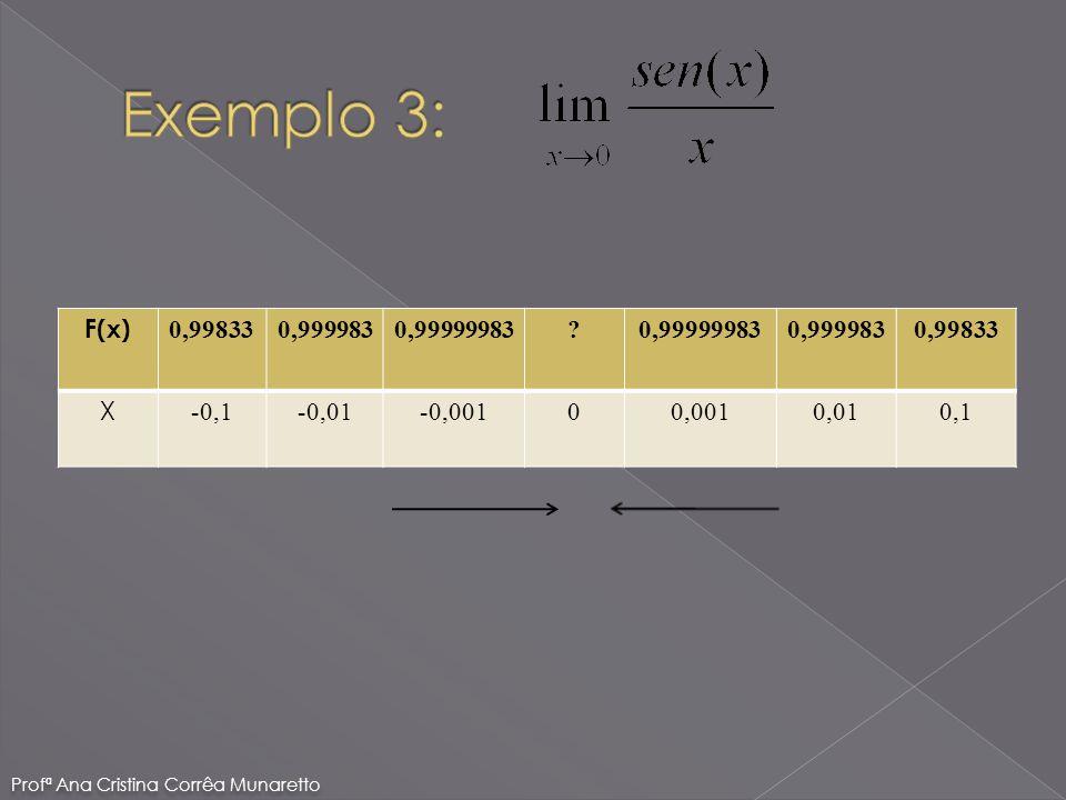 F(x) 0,998330,9999830,99999983? 0,9999830,99833 X -0,1-0,01-0,00100,0010,010,1