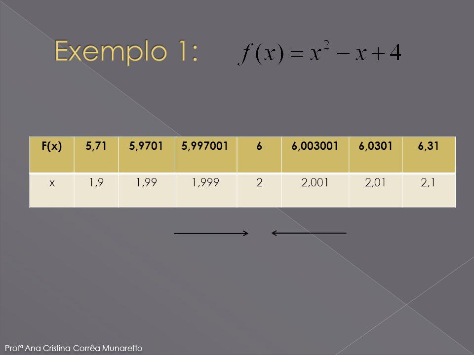 F(x)5,715,97015,99700166,0030016,03016,31 x1,91,991,99922,0012,012,1