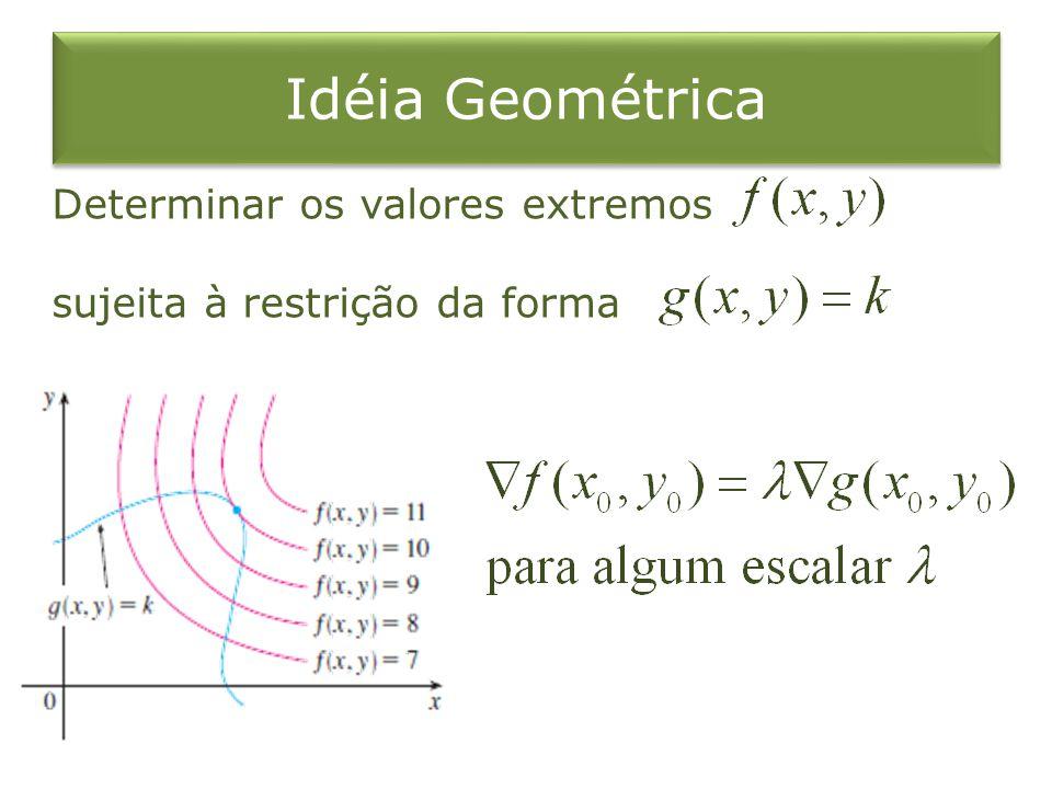 Idéia Geométrica Determinar os valores extremos sujeita à restrição da forma