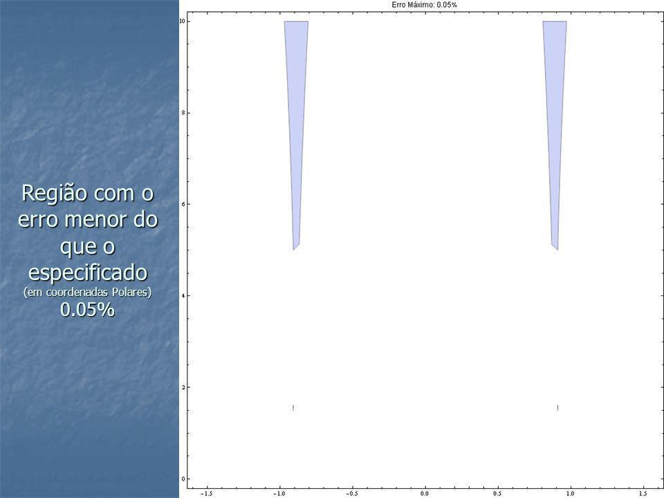 Região com o erro menor do que o especificado (em coordenadas Polares) 0.05%
